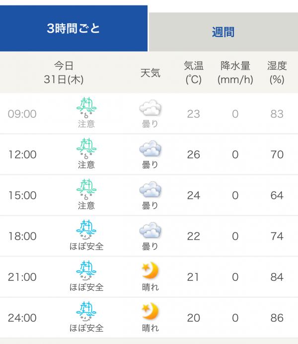 熱中症指数